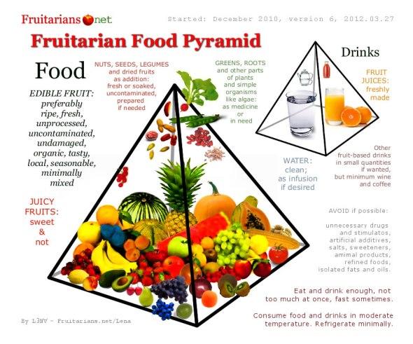 piramida-alimentatiei-fructivore-alimentatia-fructivora-fuitarian-food-pyramid-fruitarian-diet-frugan-diet